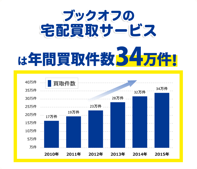 ブックオフの宅配買取は年間買取件数34万件