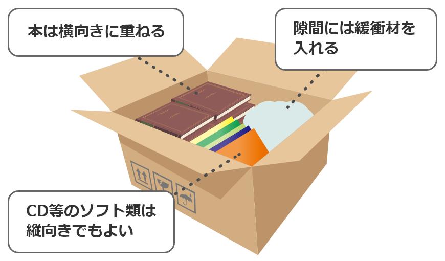 本は横向きに重ねる・隙間には緩衝材を入れる・CD等のソフト類は縦向きでもよい